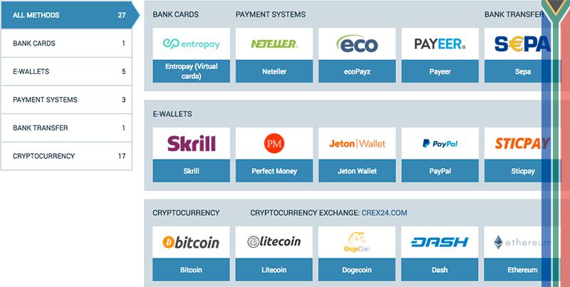 chicago opțiuni de bord exchange bitcoin